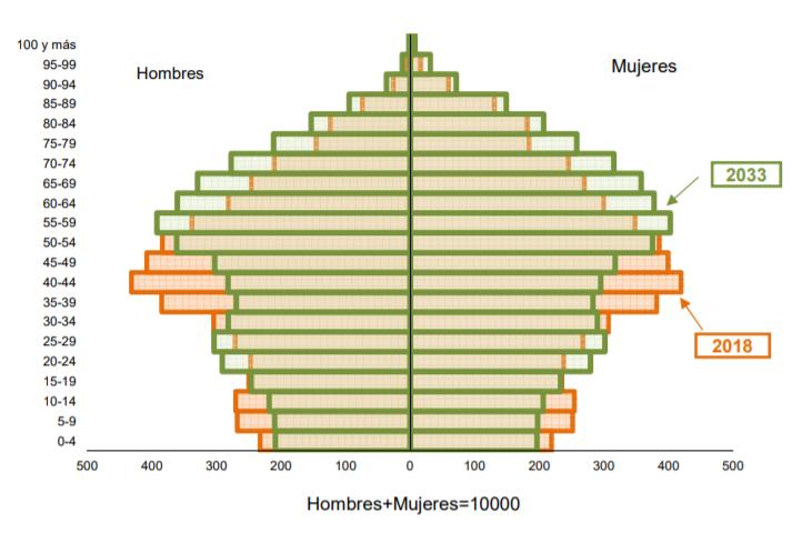 Pirámide poblacional española. Fuente: INE.
